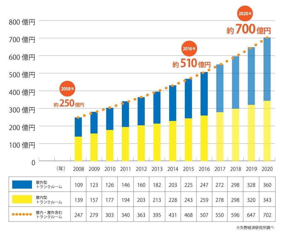 トランクルームの直近12年間の市場推移