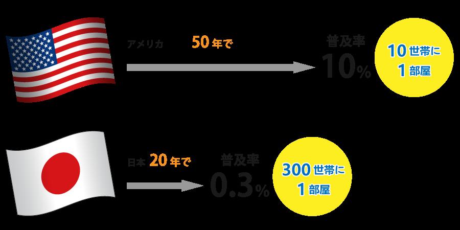 日本とアメリカのトランクルーム普及率比較